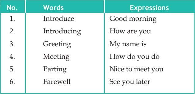 No. Words Expressions 1. Introduce Good morning 2. Introducing How are you 3. Greeting My