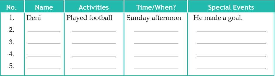 No. Name Activities Time/When? Special Events 1. Deni Played football Sunday afternoon He made a