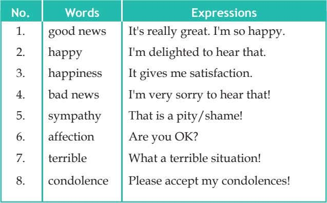 No. Words Expressions 1. good news It's really great. I'm so happy. 2. happy I'm
