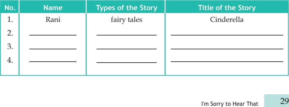 No. Name Types of the Story Title of the Story 1. Rani fairy tales Cinderella