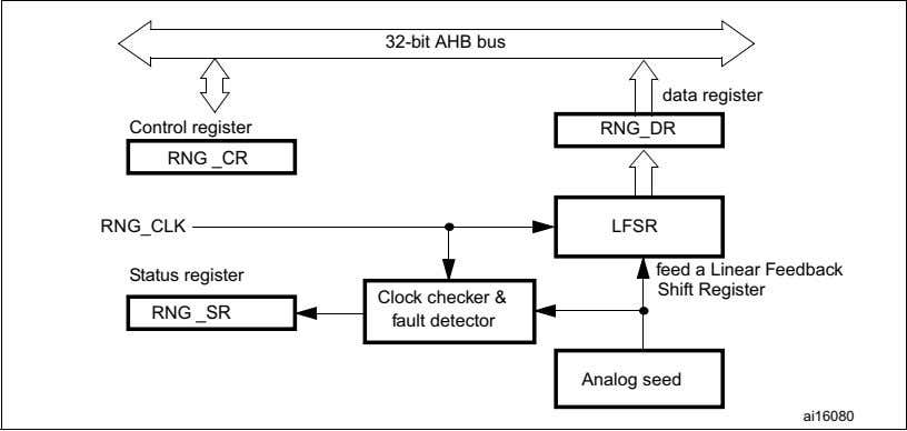 Clock checker & fault detector Analog seed ai16080 For more details about the True random number