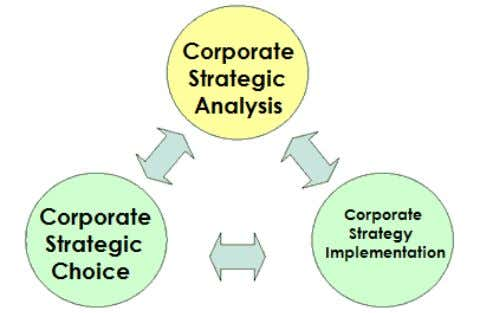Figure 3: The Corporate Strategy Cycle [Adapted from: Bennett (1999)] Heavily influenced by investors as well