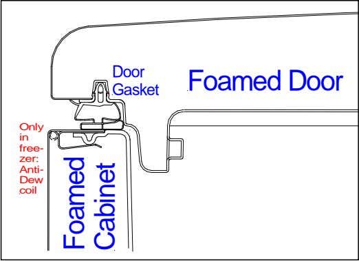 Door Foamed Door Gasket Only in free- zer: Anti- Dew coil Foamed Cabinet