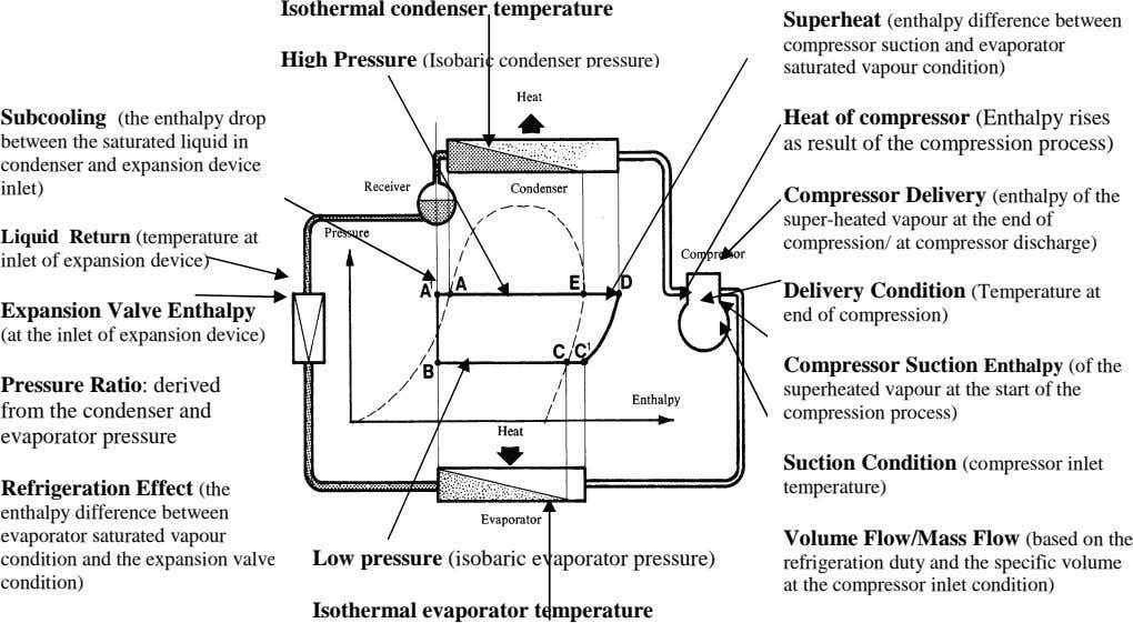 Isothermal condenser temperature High Pressure (Isobaric condenser pressure) Superheat (enthalpy difference between