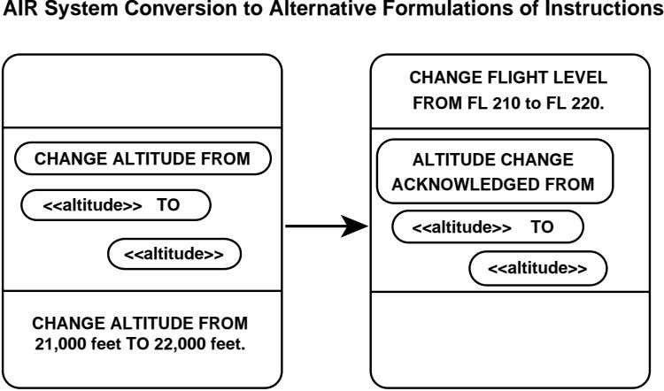 AIR System Conversion to Alternative Formulations of Instructions CHANGE FLIGHT LEVEL FROM FL 210 to