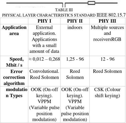 TABLE III PHYSICAL LAYER CHARACTERISTICS STANDARD IEEE 802.15.7 PHY I PHY II PHY III Application