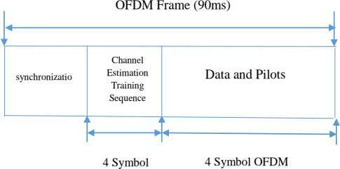OFDM Frame (90ms) Channel Estimation Data and Pilots synchronizatio Training Sequence 4 Symbol 4 Symbol
