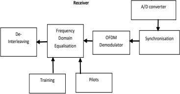 Receiver A/D converter Frequency De- OFDM Domain Synchronisation Interleaving Demodulator Equalisation Pilots