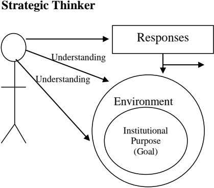 Strategic Thinker Responses Understanding Understanding Environment Institutional Purpose (Goal)