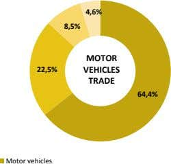 4,6% 8,5% MOTOR 22,5% VEHICLES TRADE 64,4% Motor vehicles