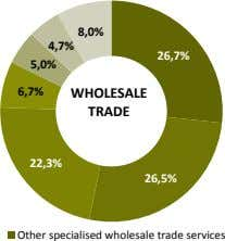 8,0% 4,7% 26,7% 5,0% 6,7% WHOLESALE TRADE 22,3% 26,5% Other specialised wholesale trade services