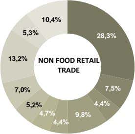 10,4% 5,3% 28,3% 13,2% NON FOOD RETAIL TRADE 7,5% 7,0% 4,4% 5,2% 4,7% 9,8% 4,4%
