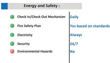 Energy and Safety : Check In/Check Out Mechanism Daily Fire Safety Plan Yes based on