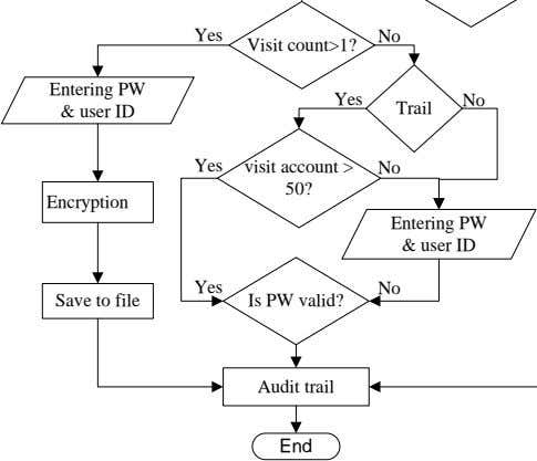 Yes No Visit count>1? Entering PW & user ID Yes No Trail Yes visit account