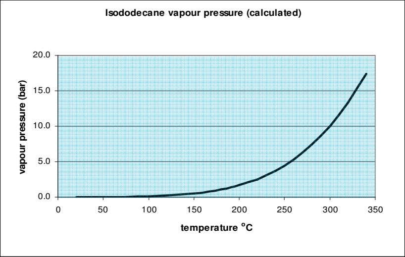 Isododecane vapour pressure (calculated) 20.0 15.0 10.0 5.0 0.0 0 50 100 150 200 250