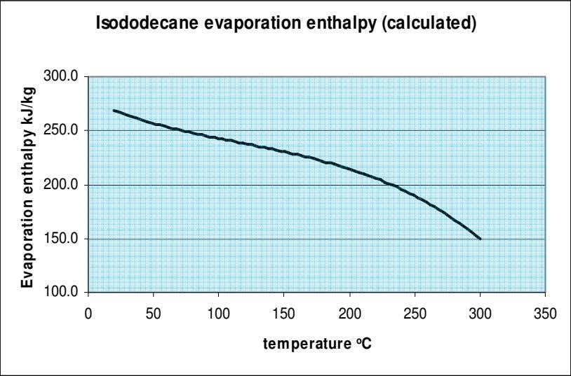 Isododecane evaporation enthalpy (calculated) 300.0 250.0 200.0 150.0 100.0 0 50 100 150 200 250