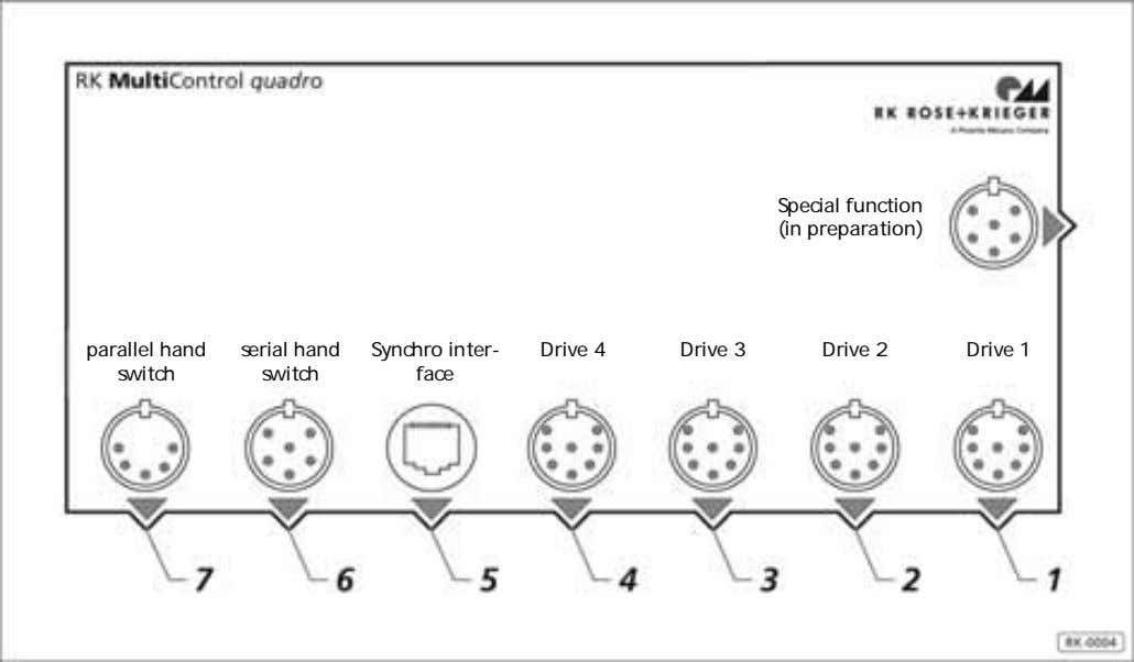 Special function (in preparation) parallel hand serial hand Synchro inter- Drive 4 Drive 3 Drive