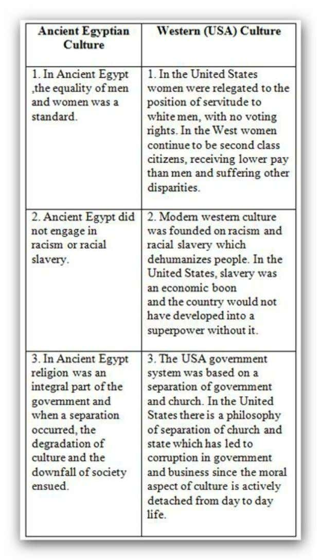 Table 1: Differences between Ancient Egypt and the United States (Western Culture)
