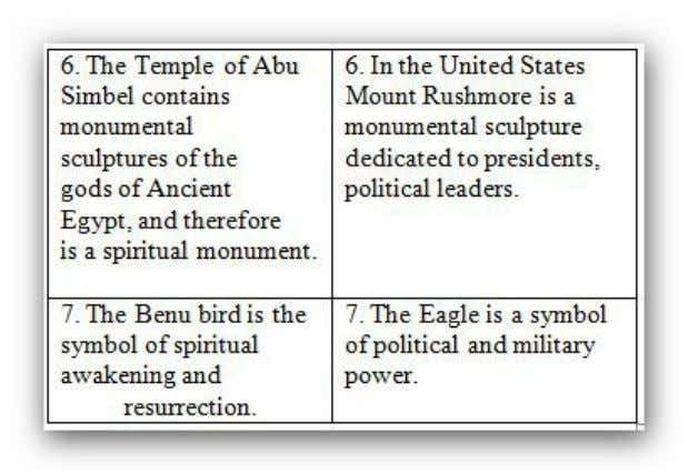 The U.S.A. government took the Ancient Egyptian symbols of the Pyramid and the open eye