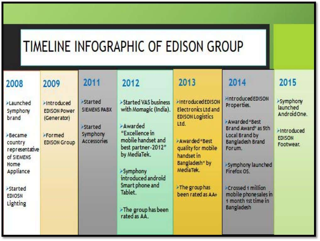 2.1 EDISON GROUP EDISON Group, one of the encouraging and evolving business groups, is founded