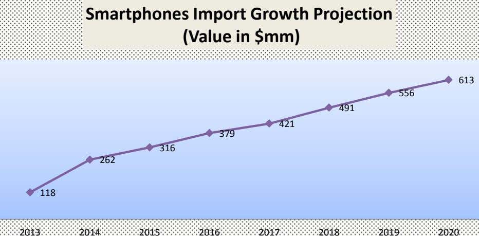 2014 613 2013 2015 2019 2017 2018 2016 2020 Smartphones Import Growth Projection (Value in $mm)