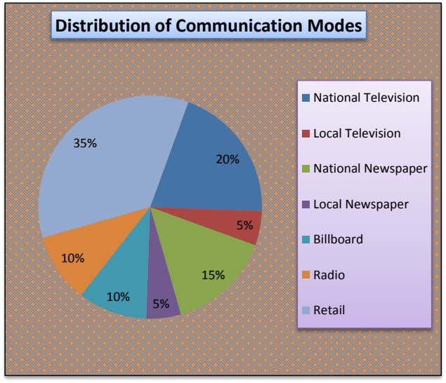 Distribution of Communication Modes National Television Local Television 35% 20% National Newspaper Local Newspaper 5% Billboard