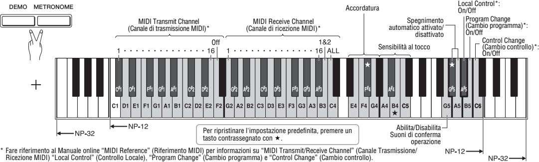 Local Control*: Accordatura On/Off Program Change MIDI Transmit Channel (Canale di trasmissione MIDI)* MIDI Receive