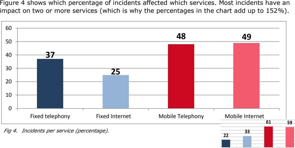 Figure 4 shows which percentage of incidents affected which services. Most incidents have an impact