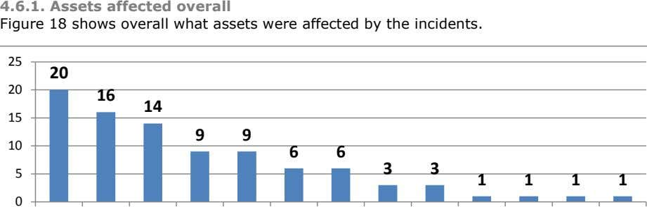 4.6.1. Assets affected overall Figure 18 shows overall what assets were affected by the incidents.