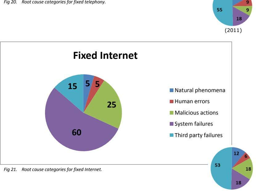 Fig 20. Root cause categories for fixed telephony. (2011) Fixed Internet 5 5 15 Natural