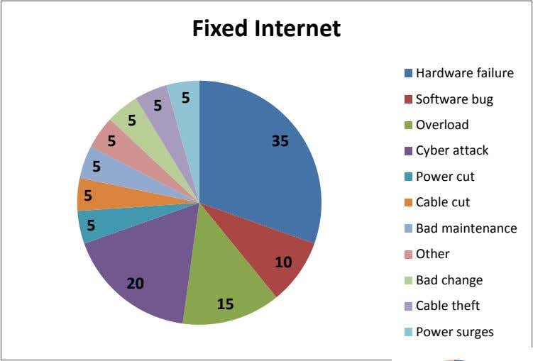 Fixed Internet Hardware failure 5 Software bug 5 5 Overload 5 35 Cyber attack 5