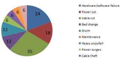 Bad change 15 Cable theft Power surges Fig 25. Initial and subsequent causes for fixed Internet.