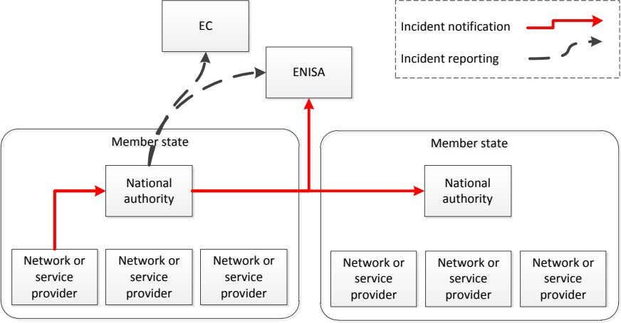EC Incident notification Incident reporting ENISA Member Member state state Member Member state state National