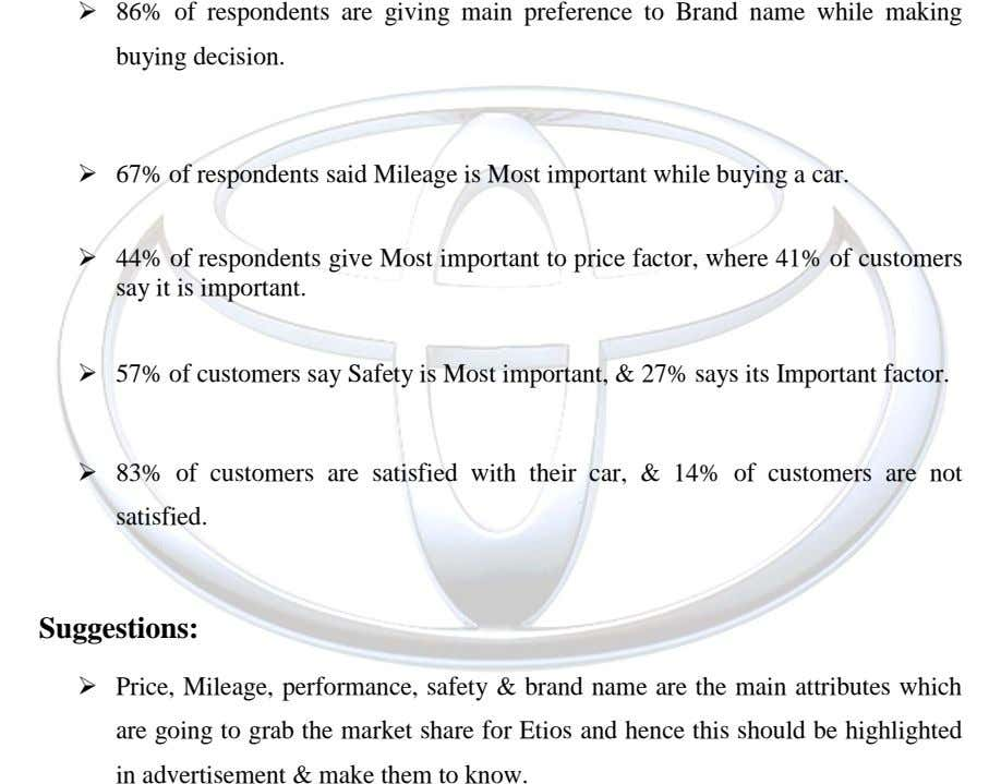  86% of respondents are giving main preference to Brand name while making buying decision. 