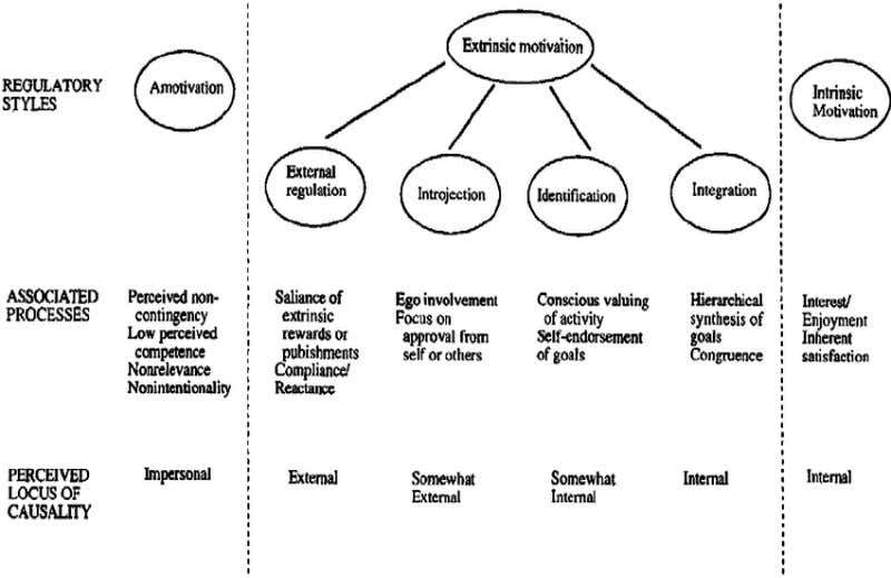 motivation as show in figure 2 (Richard & Edward 2000). Figure 2: Intrinsic and Extrinsic Motivation