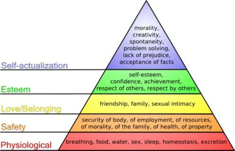 problem solving, lack of prejudice, acceptance of facts Figure 4: Maslow's Hierarchy of Needs ( Finkelstein