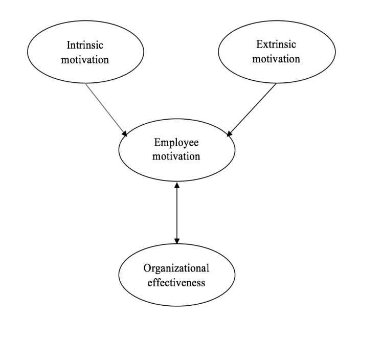 leads to the state of organizational effectiveness. Figure 7: Summary of theories Although all the se