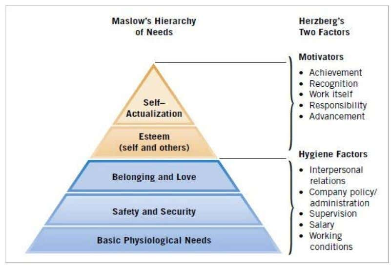 level arises from the need of achieving motivation factors. Figure 12: Maslow's and Herzberg's Ideas compared