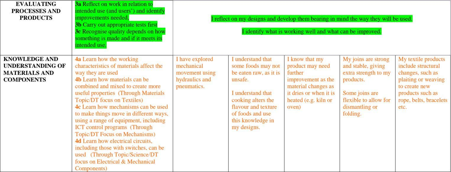 EVALUATING PROCESSES AND PRODUCTS 3a Reflect on work in relation to intended use (and users')