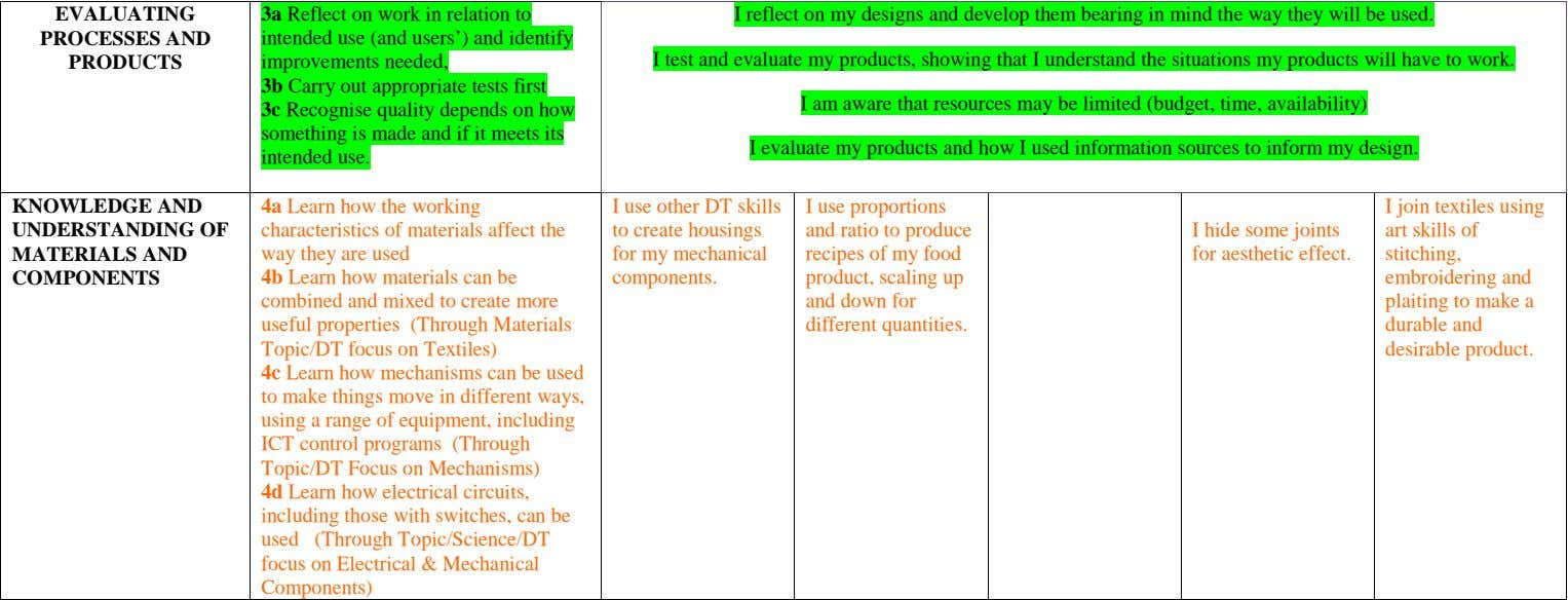 EVALUATING PROCESSES AND PRODUCTS 3a Reflect on work in relation to I reflect on my