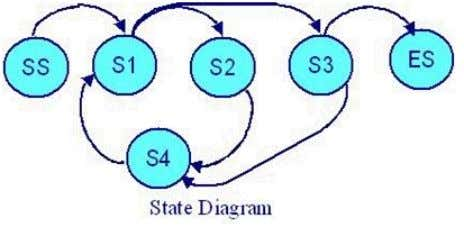 minimum series of valid transitions to cover every state? A. SS - S1 - S2 -