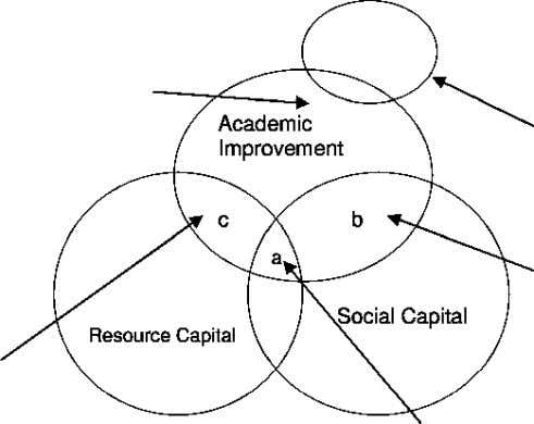 Figure 1 Social and Resource Capital as Predictors of Academic Improvement Unique Effect of Resource Capital