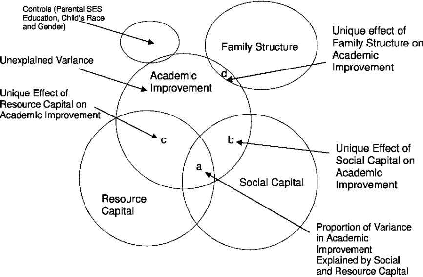 Figure 2 Social Capital, Resource Capital, and Family Structure as Predictors of Academic Improvement. Unique effect