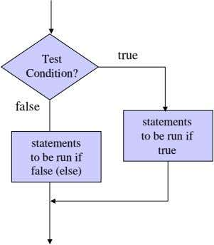 true Test Condition? false statements to be run if false (else) statements to be run