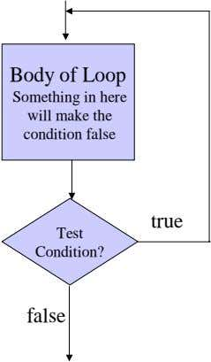 Body of Loop Something in here will make the condition false true Test Condition? false