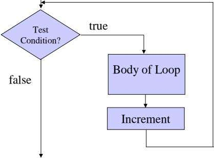 true Test Condition? Body of Loop false Increment
