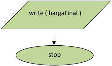 write ( hargaFinal ) stop