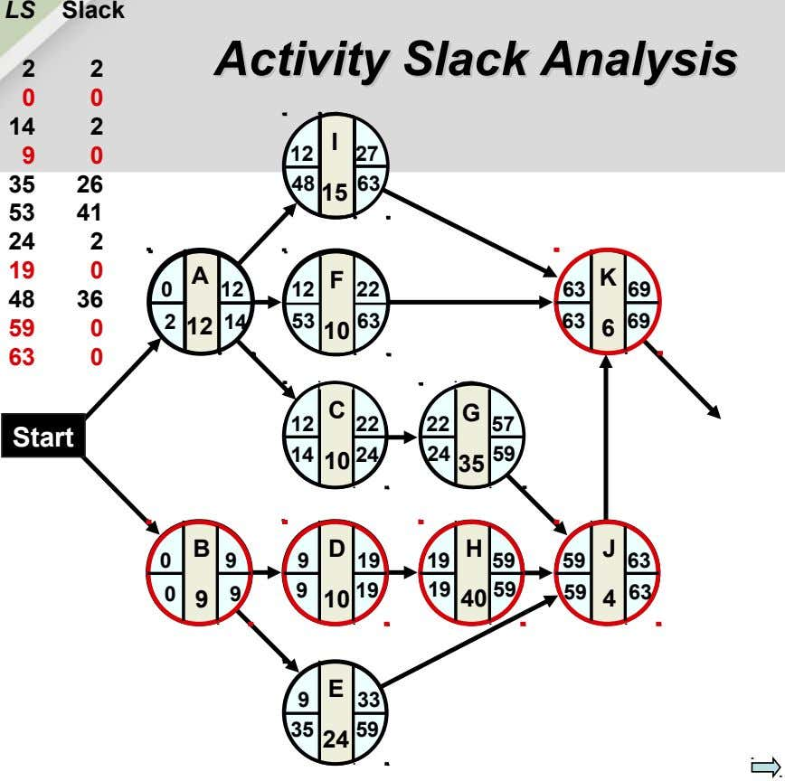 LS Slack Activity Activity Slack Slack Analysis Analysis 2 2 0 0 14 2 I 9