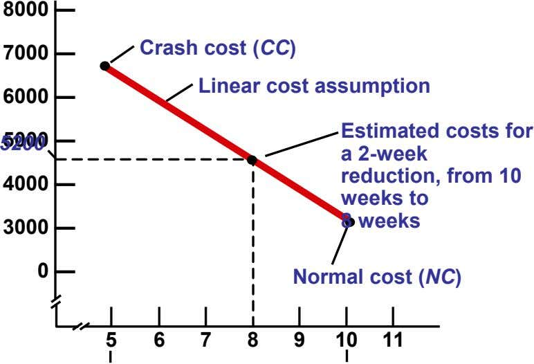 8000 — Crash cost (CC) 7000 — Linear cost assumption 6000 — Estimated costs for 5200