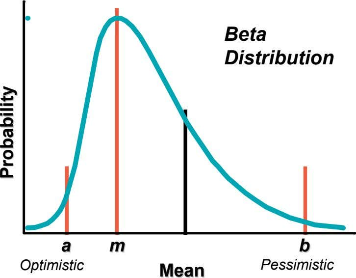 Beta Distribution aa mm bb Optimistic Pessimistic Mean Mean Probability Probability